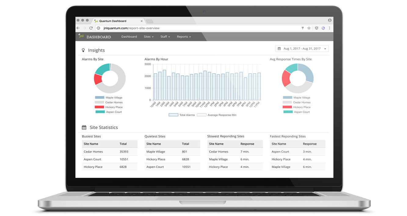 Wander Management and Nurse Call System Corporate Dashboard